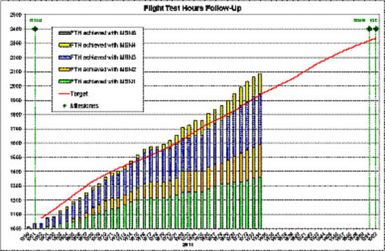 a400m flight test hours graph
