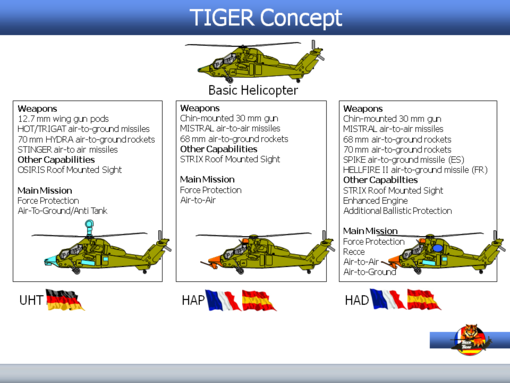 Airbus Tiger attack helicopter variants. OCCAR Photo.
